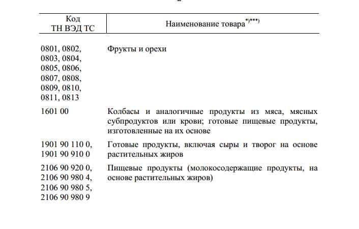Список товаров, которые попали под ограничения импорта