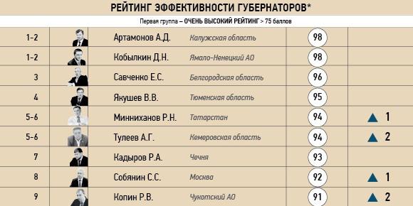 ФоРГО представил новый рейтинг губернаторов, где учтены новые факторы