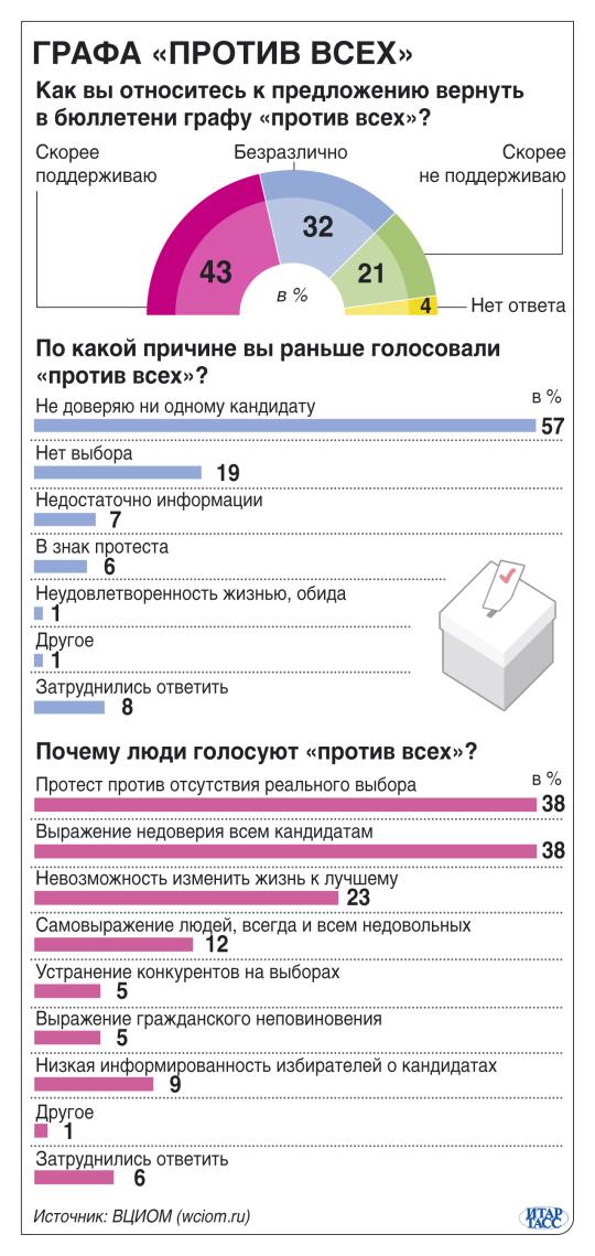 """Нужна ли графа """"Против всех"""" в избирательных бюллетенях?"""