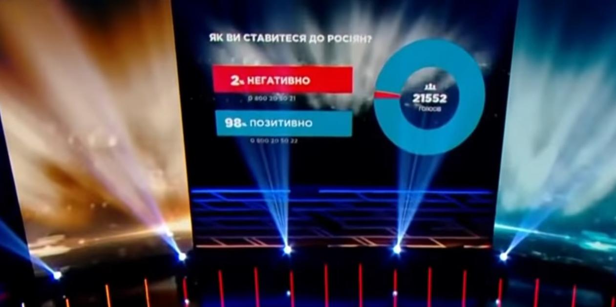 98% участников опроса на Украине заявили о положительном отношении к русским